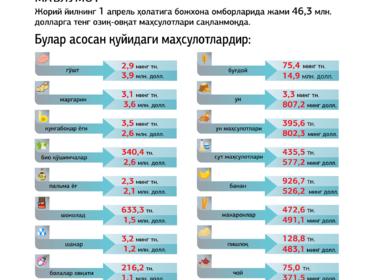 Infografika: Bojxona omborlaridagi mahsulotlarning to'liq ro'yxati