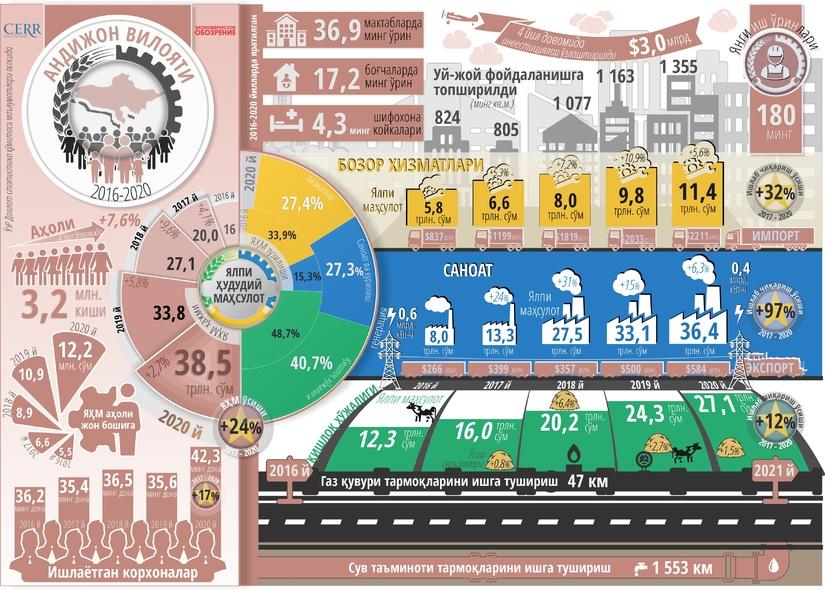 Infografika: Andijon viloyatining besh yillik ijtimoiy-iqtisodiy rivojlanishi