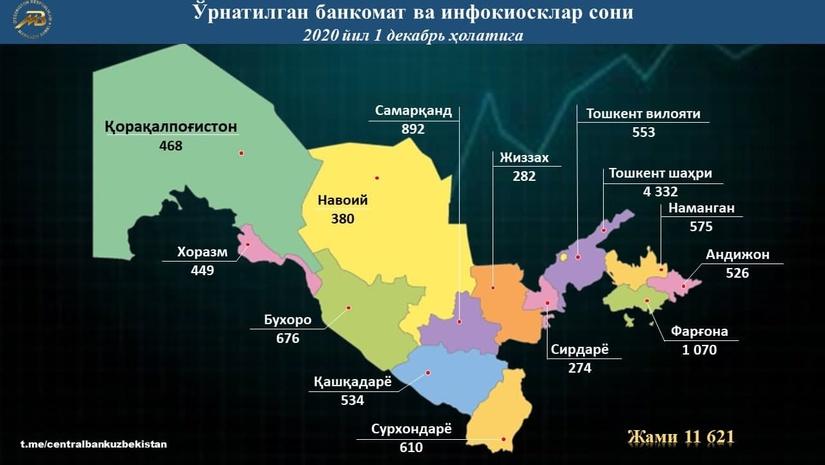 В Узбекистане количество банкоматов и киосков превысило 11 000