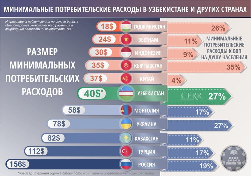 Инфографика: Минимальные потребительские расходы в Узбекистане и других странах