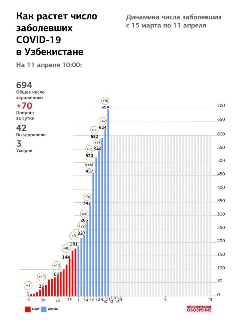 Инфографика: Как растет число заболевших COVID-19 в Узбекистане: с 15 марта по 11 апреля