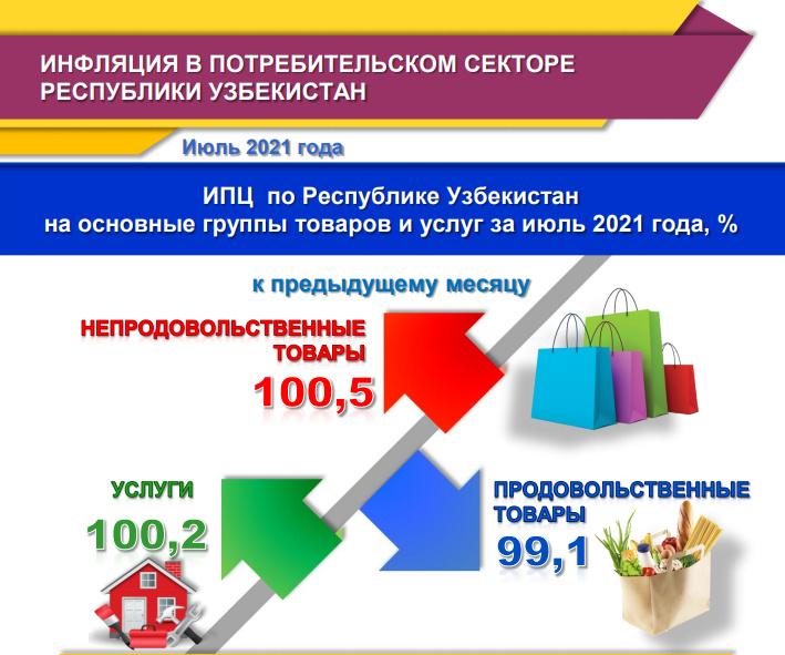 В июле вновь зафиксирована дефляция 0,2%