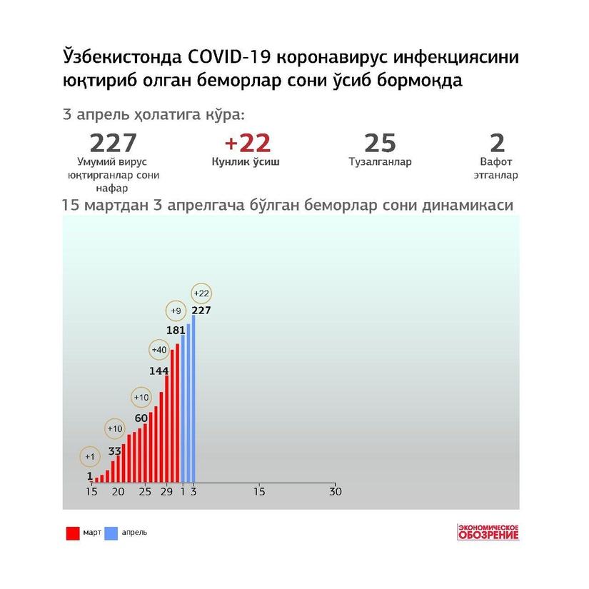 Infografika: O'zbekistonda COVID-19 koronavirus infeksiyasini yuqtirib olgan bemorlar soni o'sib bormoqda