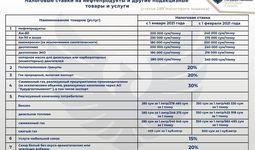 В налоговом комитете объяснили, кто должен платить акциз за нефтепродукты