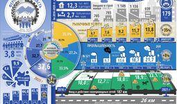 Infografika: Farg'ona viloyatining besh yillik ijtimoiy-iqtisodiy rivojlanishi