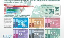 Инфографика: Ўзбекистон 2016-2018 йилларда логистика самарадорлиги индексида