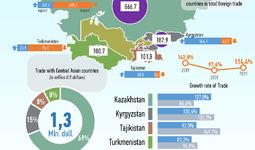 Infografika: O'zbekistonning Markaziy Osiyo davlatlari bilan 2021 yil fevral oyidagi savdo aloqalari