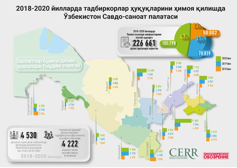 Инфографика: 2018-2020 йилларда Ўзбекистон Савдо-саноат палатаси