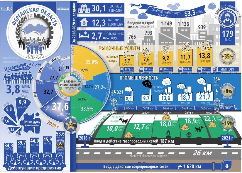 Инфографика: Социально-экономическое развитие Ферганской области за пять лет