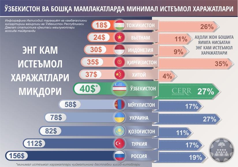 Инфографика: Ўзбекистон ва бошқа мамлакатларнинг минимал истеъмол харажатлари