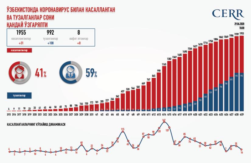 Инфографика: Ўзбекистонда коронавирус билан касалланган ва тузалганлар сони қандай ўзгаряпти