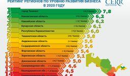Инфографика: Рейтинг городов, областей и районов Республики Узбекистан