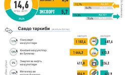 Инфографика: Ўзбекистоннинг 2021 йил январь-май ойи учун ташқи савдоси