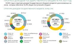 Опубликован Бюджет для граждан на 2021 год
