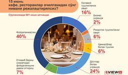 Infografika: kafe, restoranlar ochilganidan so'ng nimani rejalashtiryapsiz?