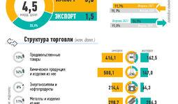 Инфографика: Внешняя торговля Узбекистана за февраль 2021 года