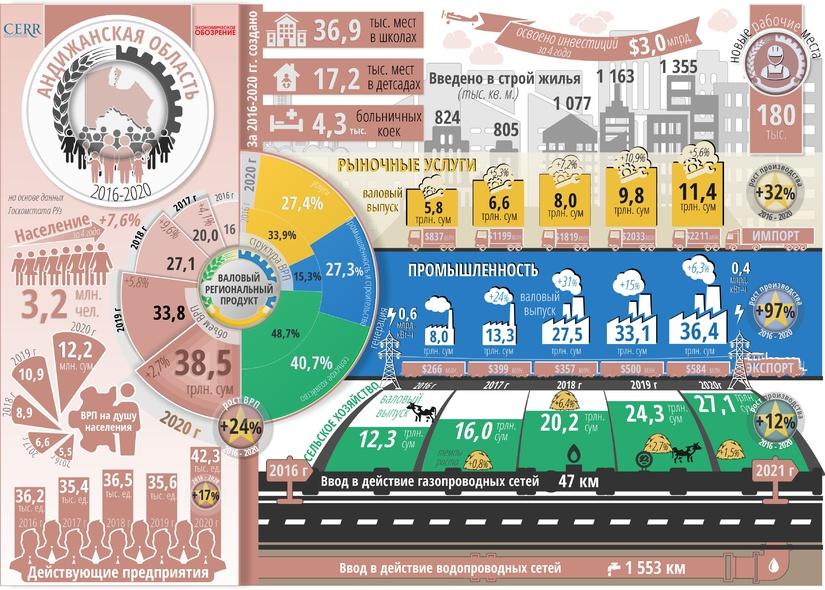 Инфографика: Социально-экономическое развитие Андижанской области за пять лет