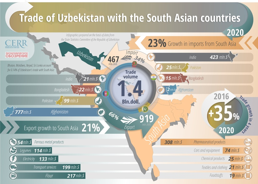 Infographics: Trade of Uzbekistan with South Asian Countries