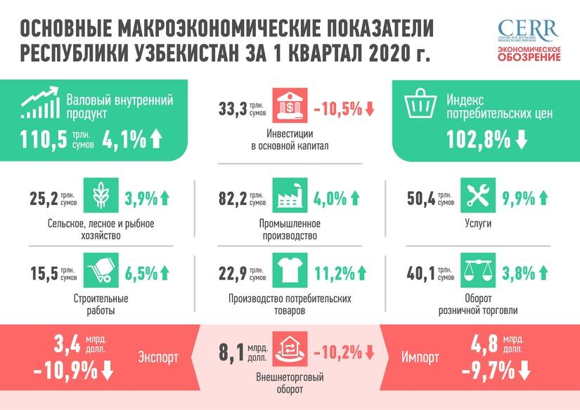 Предварительные итоги: основные макроэкономические показатели Республики Узбекистан за  1-й квартал 2020 года