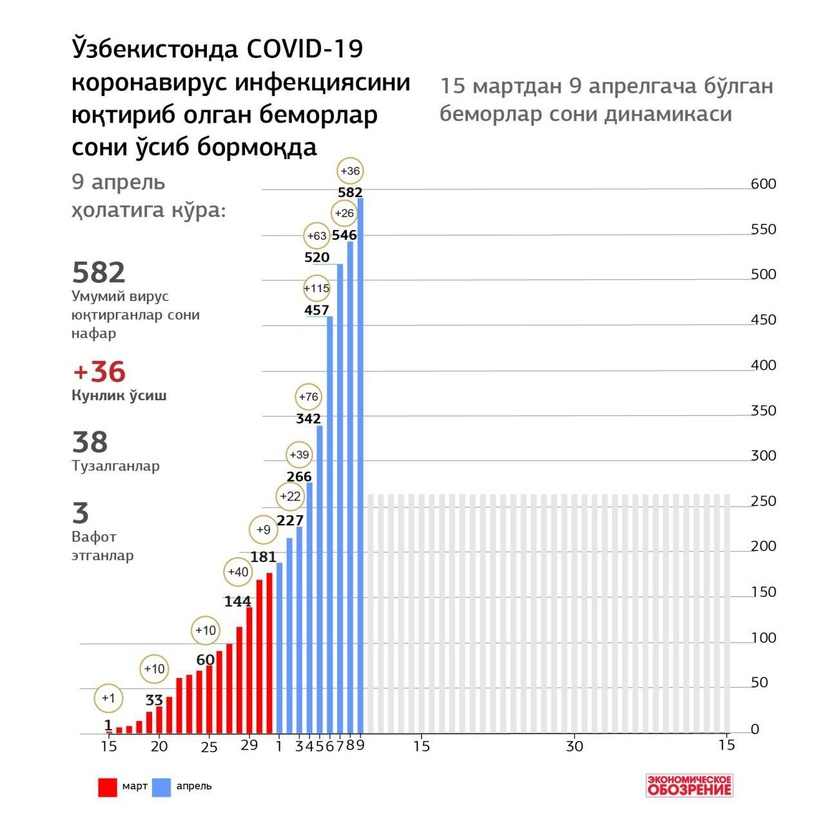 Инфографика: Ўзбекистонда 15 мартдан 9 апрелгача COVID-19 коронавирус инфекциясини юқтириб олган беморлар сони
