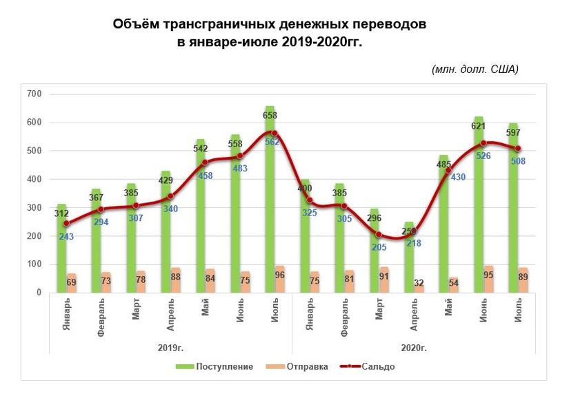 Сначала года объем денежных переводов в Узбекистан составил $3 млрд.