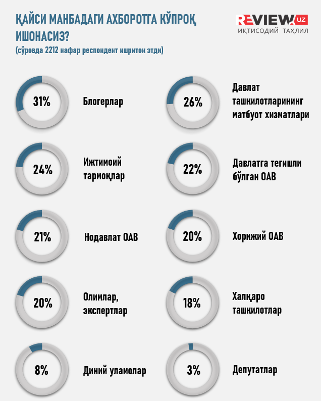 Инфографика: Қайси манбадаги ахборотга кўпроқ ишонасиз?