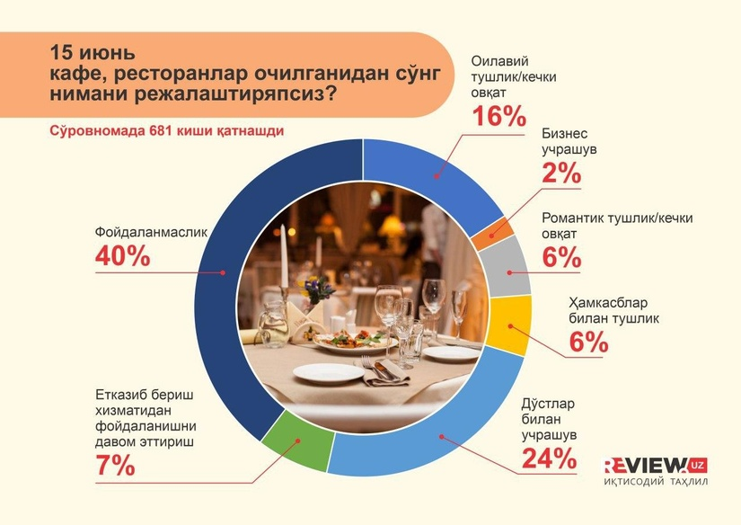 Инфографика: кафе, ресторанлар очилганидан сўнг нимани режалаштиряпсиз?