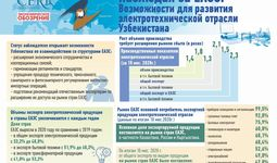 Observing the EAEU: Opportunities for the electro-technology industry of Uzbekistan