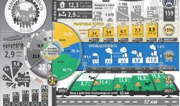 Инфографика: Социально-экономическое развитие Наманганской области за пять лет