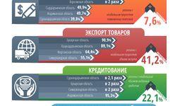 Центр экономических исследований и реформ проанализировал бизнес-активность регионов за март