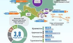 Infografika: O'zbekistonning Markaziy Osiyo davlatlari bilan 2020 yil oktyabr oyidagi savdo aloqalari