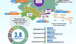 Инфографика: Ўзбекистоннинг Марказий Осиё давлатлари билан 2020 йил октябрь ойидаги савдо алоқалари