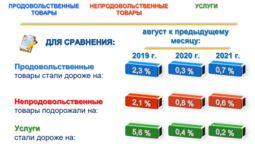 Инфляция в потребительском секторе Узбекистана в августе составила 0,5%