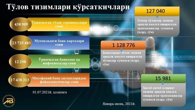 Инфографика: 2021 йилнинг биринчи ярмида транзакциялар суммаси 1 128 трлн. сўмни ташкил этди