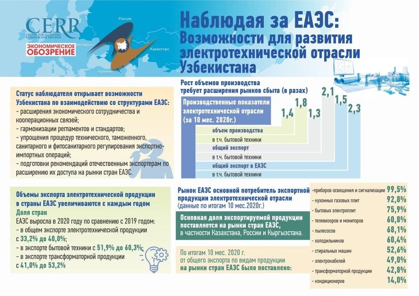 Наблюдая за ЕАЭС: возможности для электротехнической отрасли Узбекистана