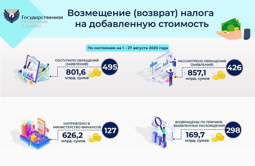 Свыше 600 млрд. сумов возвращено в виде возмещения НДС (+инфографика)