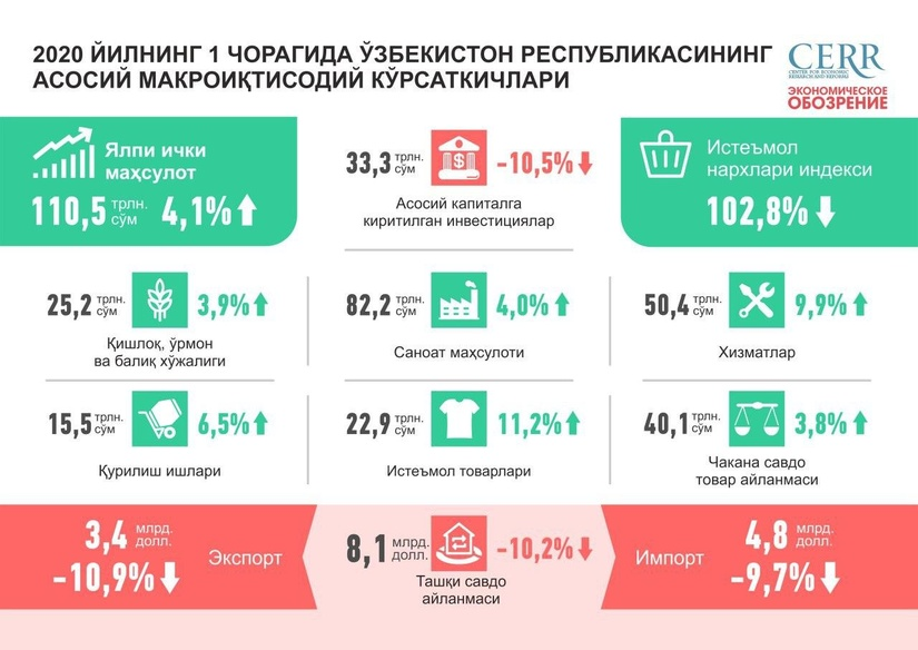 Инфографика: 2020 йилнинг 1-чорагида Ўзбекистон Республикасининг асосий макроиқтисодий кўрсаткичлари