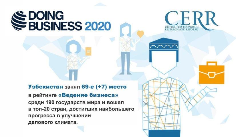 O'zbekiston «Biznes yuritish 2020» reytingida ko'tarildi