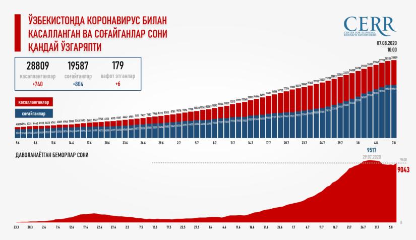 Infografika: O'zbekistonda koronavirus bilan kasallangan va sog'ayganlar soni qanday o'zgaryapti