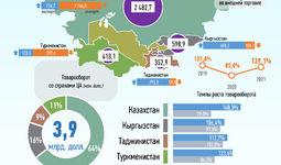 Инфографика: Торговля Узбекистана со странами Центральной Азии за август 2021 года