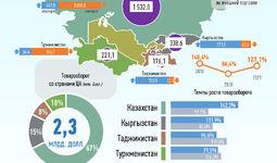 Инфографика: Торговля Узбекистана со странами Центральной Азии за май 2021 года