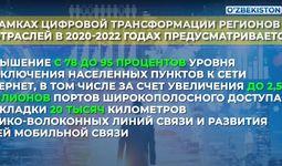 Узбекистан принял программу «Цифровой Узбекистан 2030». Главное (+видео)