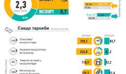 Инфографика: Ўзбекистоннинг 2021 йил январь ойи учун ташқи савдоси