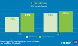 АБР улучшил прогнозы развития Узбекистана на 2021 и 2022 годы