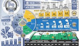 Infografika: Qoraqalpog'iston Respublikasining besh yillik ijtimoiy-iqtisodiy rivojlanishi