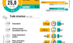 Infographics: Foreign trade of Uzbekistan in January - August 2021