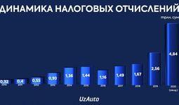 UzAuto показала динамику об уплаченных налогах за последние 10 лет