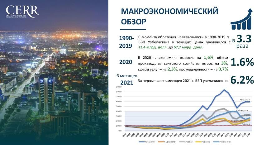 Перспективы реформ в контексте развития независимого Узбекистана