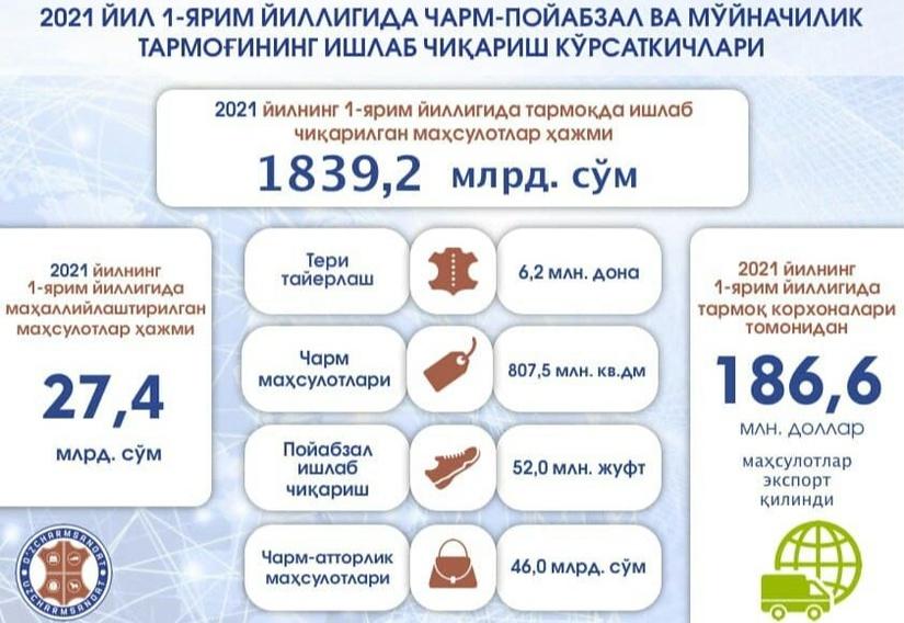 """Инфографика: """"Ўзчармсаноат"""" 2021 йилда тайёр маҳсулотлар экспортини 420 миллион долларга етказмоқчи"""