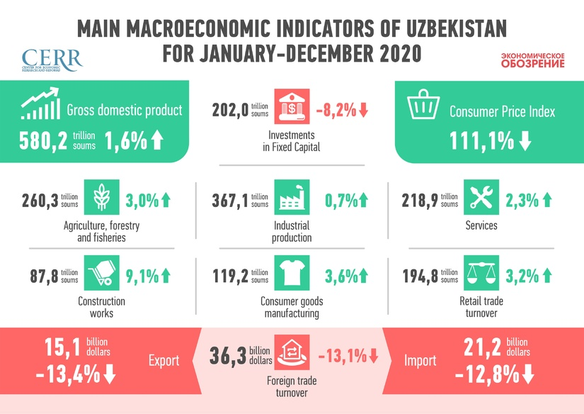 Results of 2020: Uzbek economy demonstrates resilience to shocks